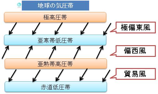 亜寒帯低圧帯 - JapaneseClass.j...